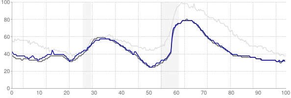 Ogden, Utah monthly unemployment rate chart
